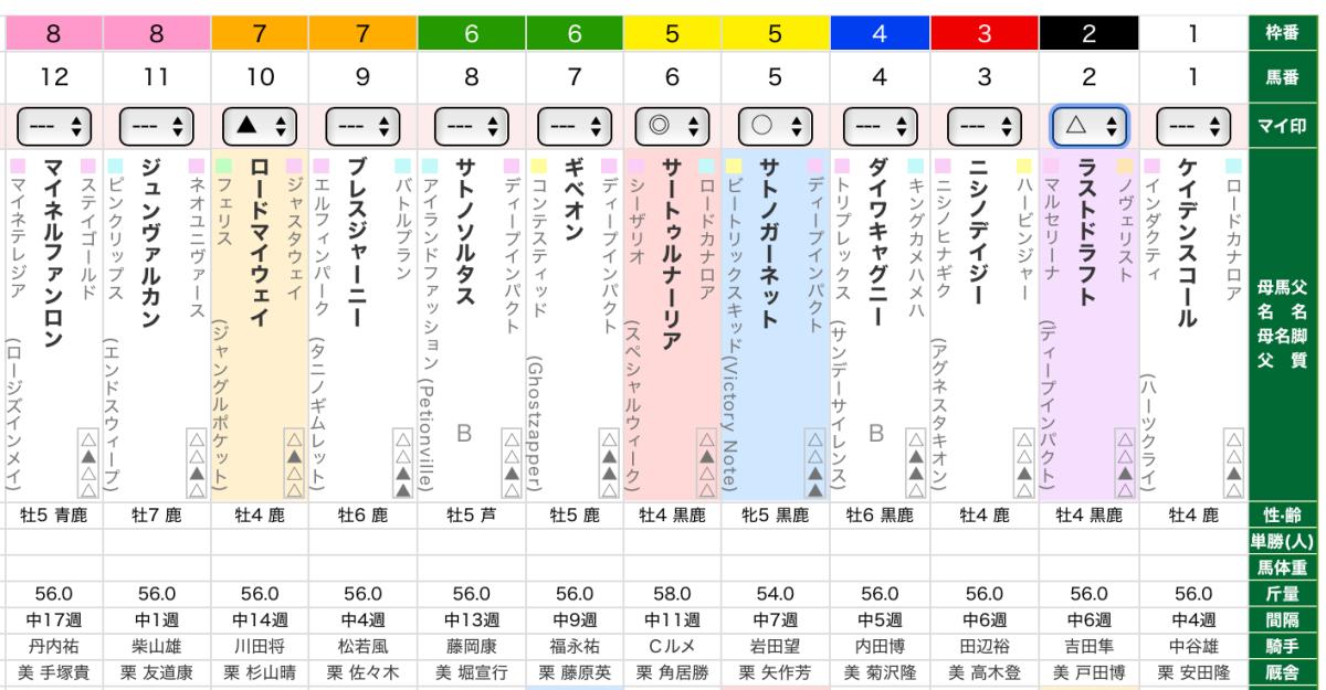 金鯱賞2020・出走表