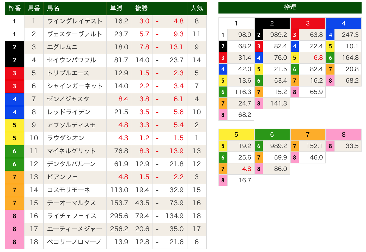 中日スポーツ賞ファルコンステークスオッズ