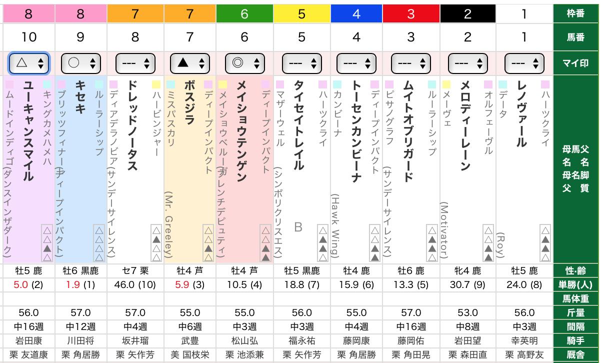 阪神大賞典2020予想