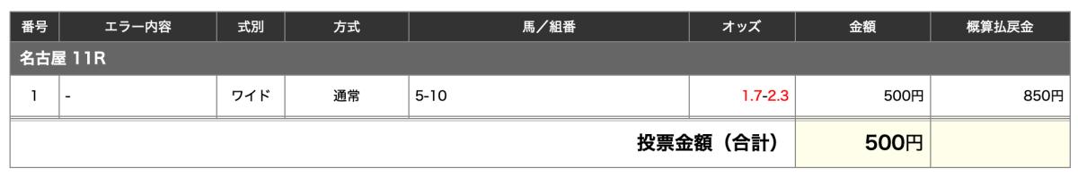 名古屋大賞典2020予想・ロードゴラッソとナムラカメタローに賭ける