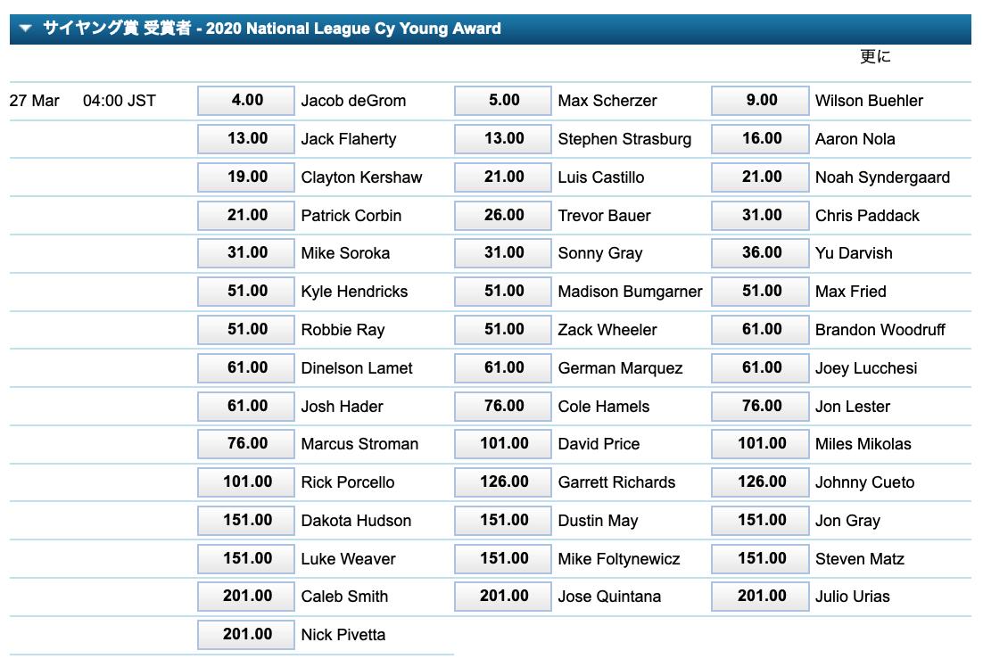 2020年MLBサイヤング賞ナショナルリーグ・オッズ