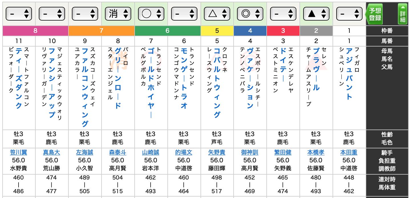 羽田盃予想2020