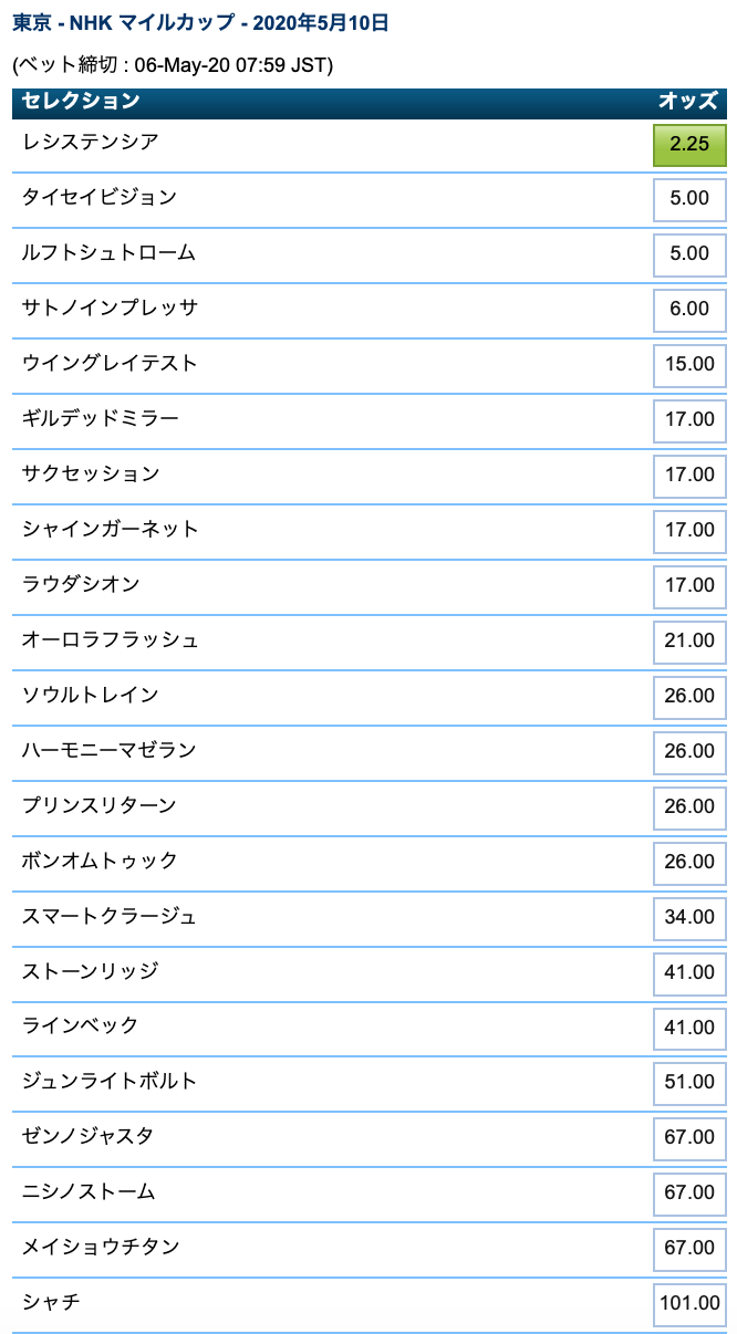 NHKマイルカップ2020・ブックメーカーオッズ