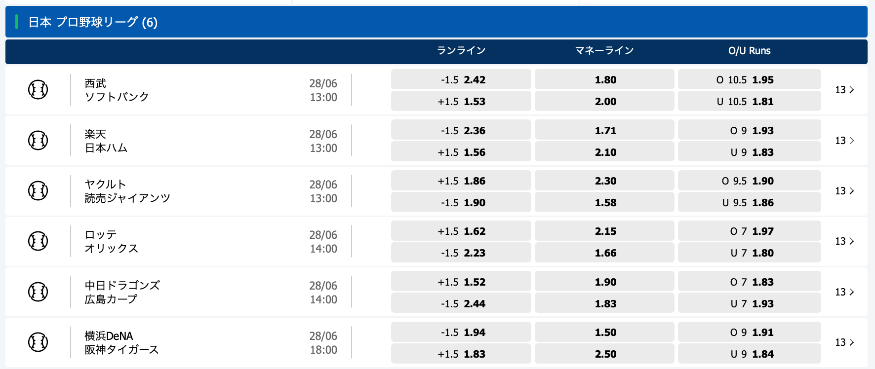 2020.6.28 プロ野球オッズ・10bet Japan