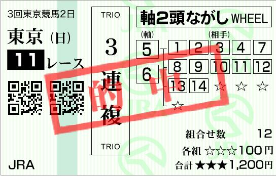 安田記念2020・ショコ3買い(しょこさんがい)結果