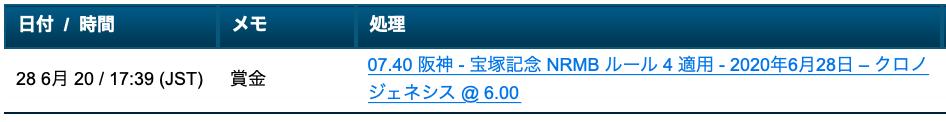 クロノジェネシス・オッズ6倍・ブックメーカーウィリアムヒル ・宝塚記念