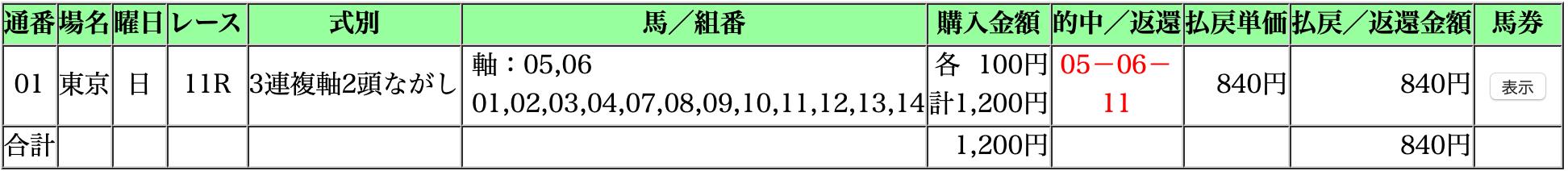 安田記念2020・ショコ3買い(しょこさんがい)結果2