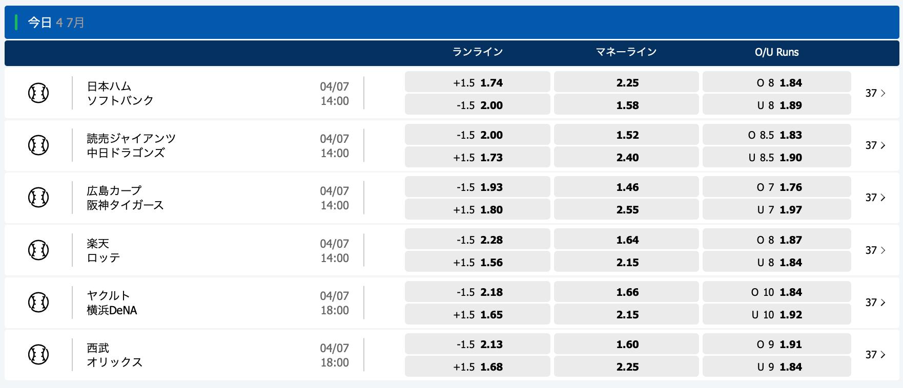 2020.7.4 プロ野球オッズ・10bet Japan