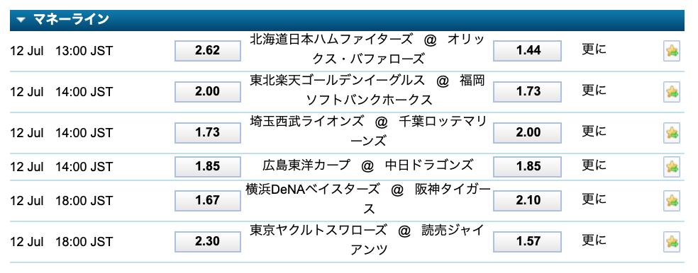 2020.7.12 プロ野球オッズ・ウィリアムヒル