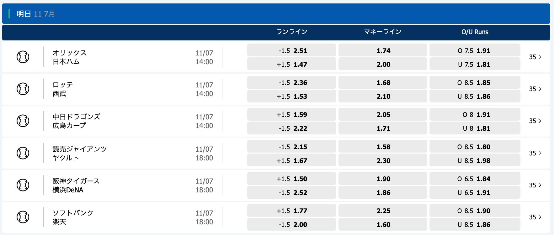 2020.7.11 プロ野球オッズ・10bet Japan