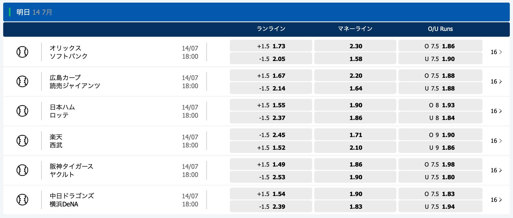 2020.7.14 プロ野球オッズ・10bet Japan