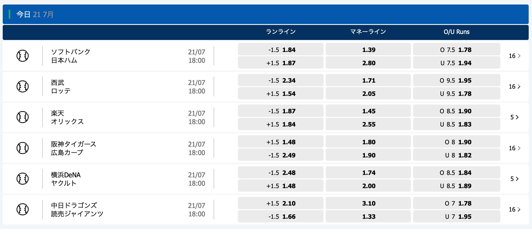2020.7.21 プロ野球オッズ・10bet Japan