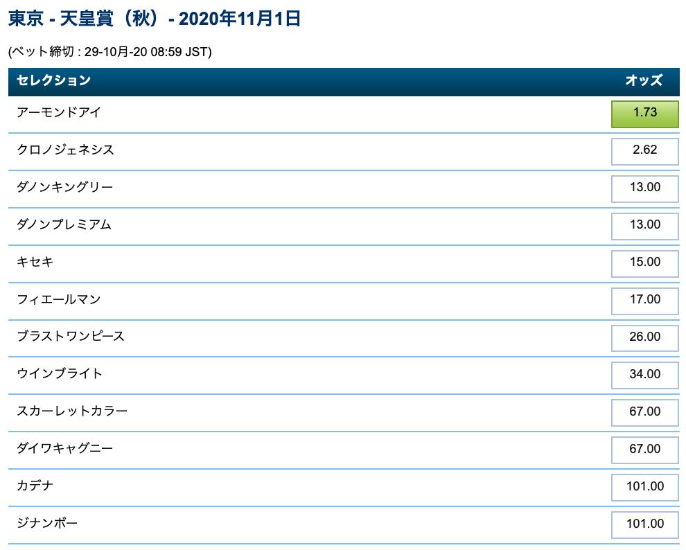 天皇賞秋2020・ブックメーカーオッズ