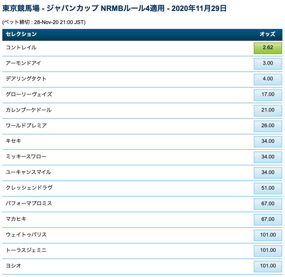 2020ジャパンカップブックメーカーオッズ・3強対決