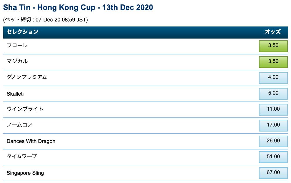 香港カップ2020・ブックメーカーオッズ