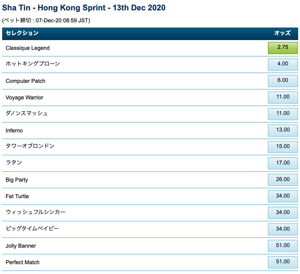 香港スプリント2020・ブックメーカーオッズ