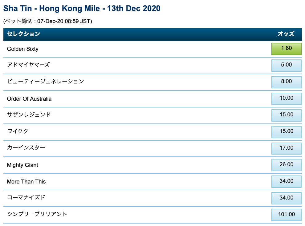 香港マイル2020・ブックメーカーオッズ