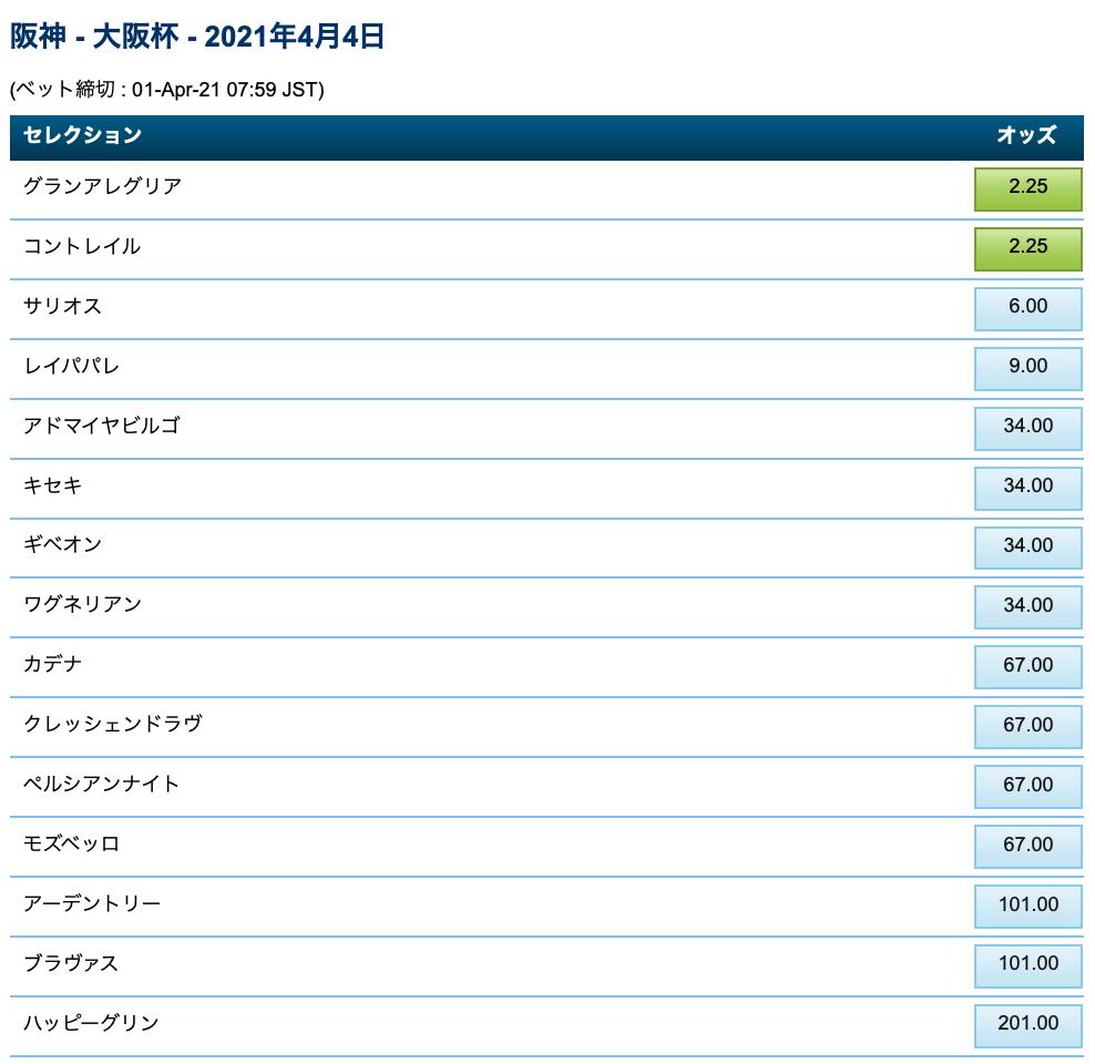 大阪杯2021オッズ・ブックメーカーウィリアムヒル