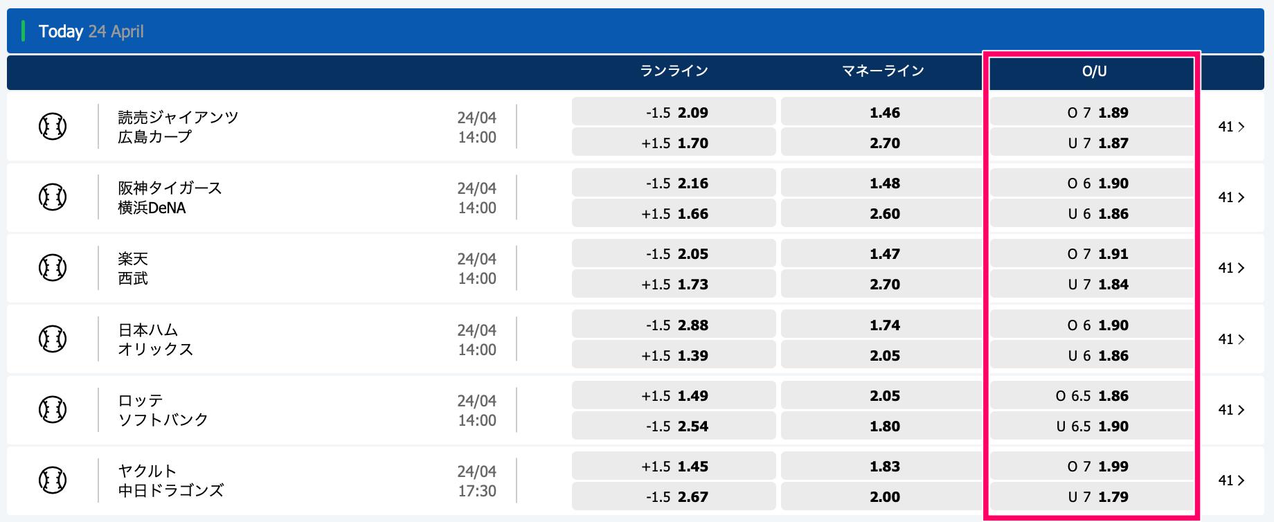 10bet Japan プロ野球やり方賭け方9・オーバーorアンダー o/u