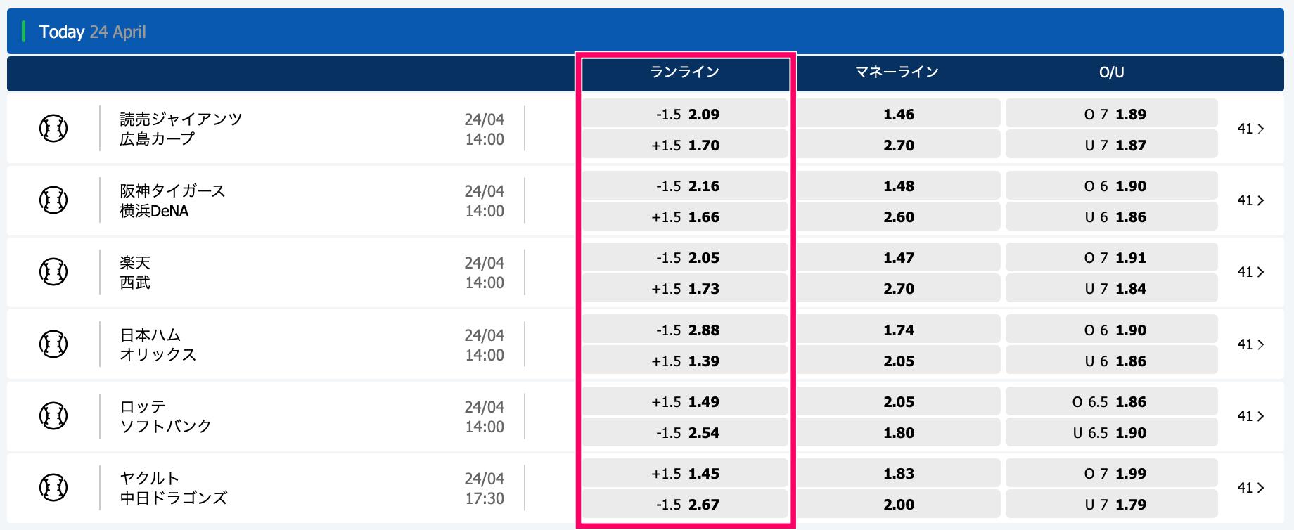 10bet Japan プロ野球やり方賭け方7・ランライン(ハンディキャップ)