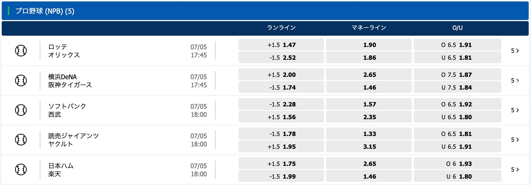 2021年5月7日プロ野球オッズ・10bet Japan