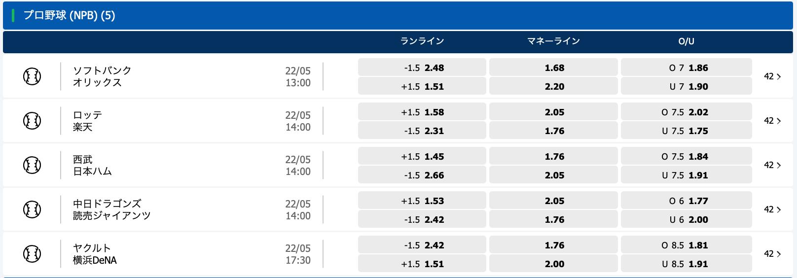 2021年5月22日プロ野球オッズ・10bet Japan