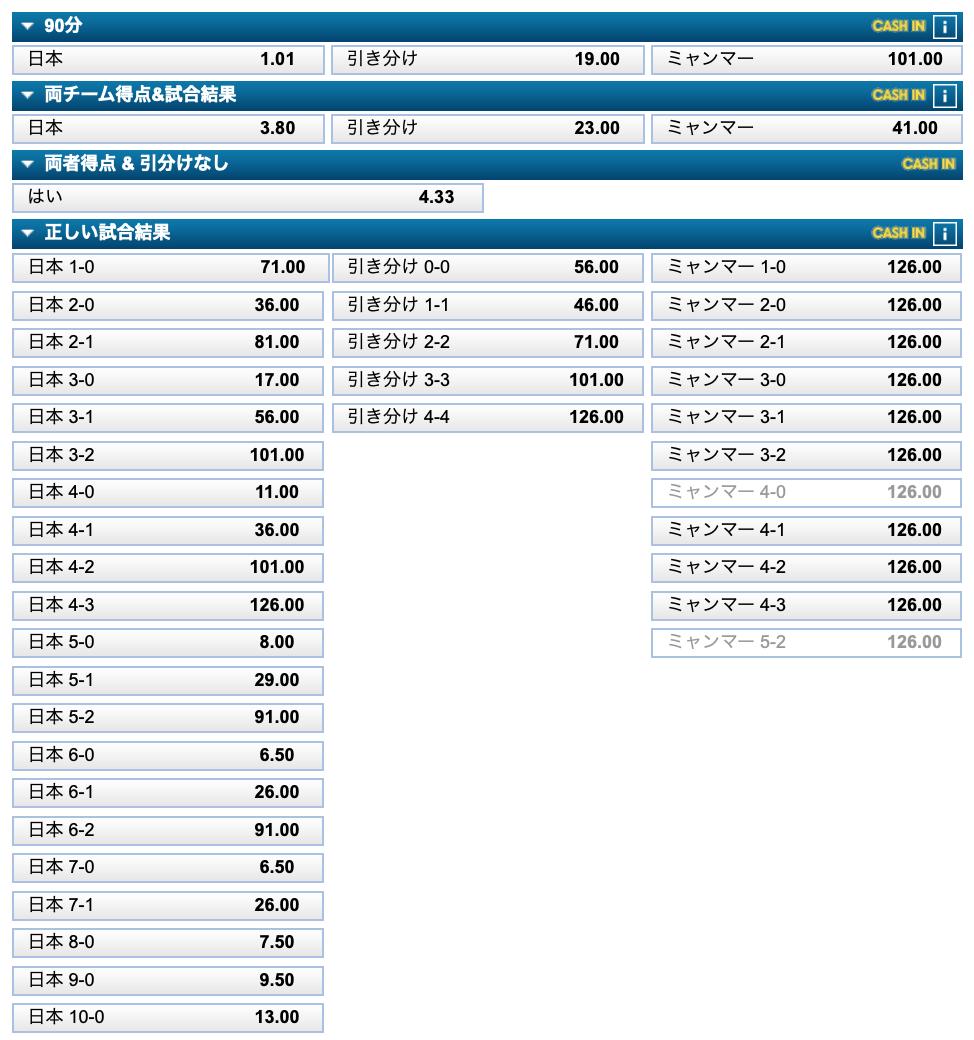 サッカー日本代表対ミャンマー試合前オッズ・ブックメーカーウィリアムヒル