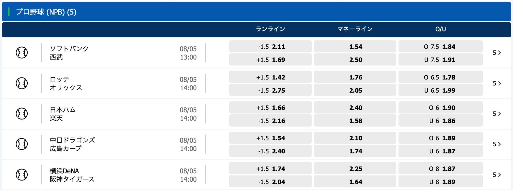 2021年5月8日プロ野球オッズ・10bet Japan