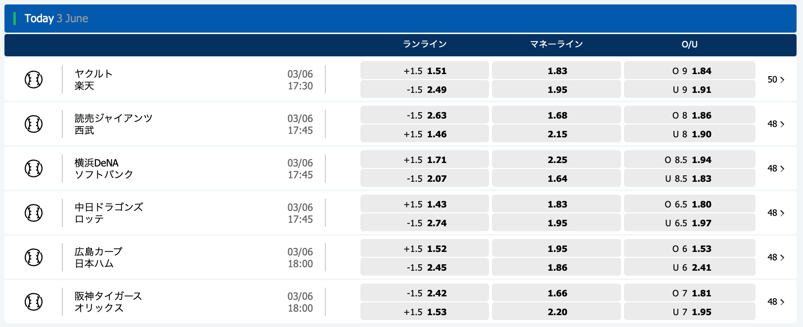 2021年6月3日プロ野球オッズ・10bet Japan