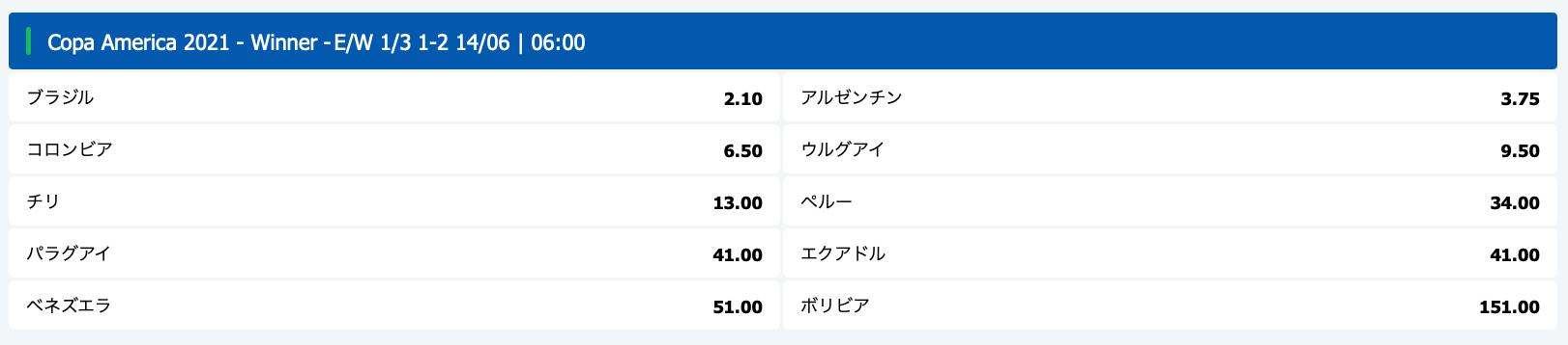 コパアメリカ2021優勝予想オッズ評価!ブックメーカー