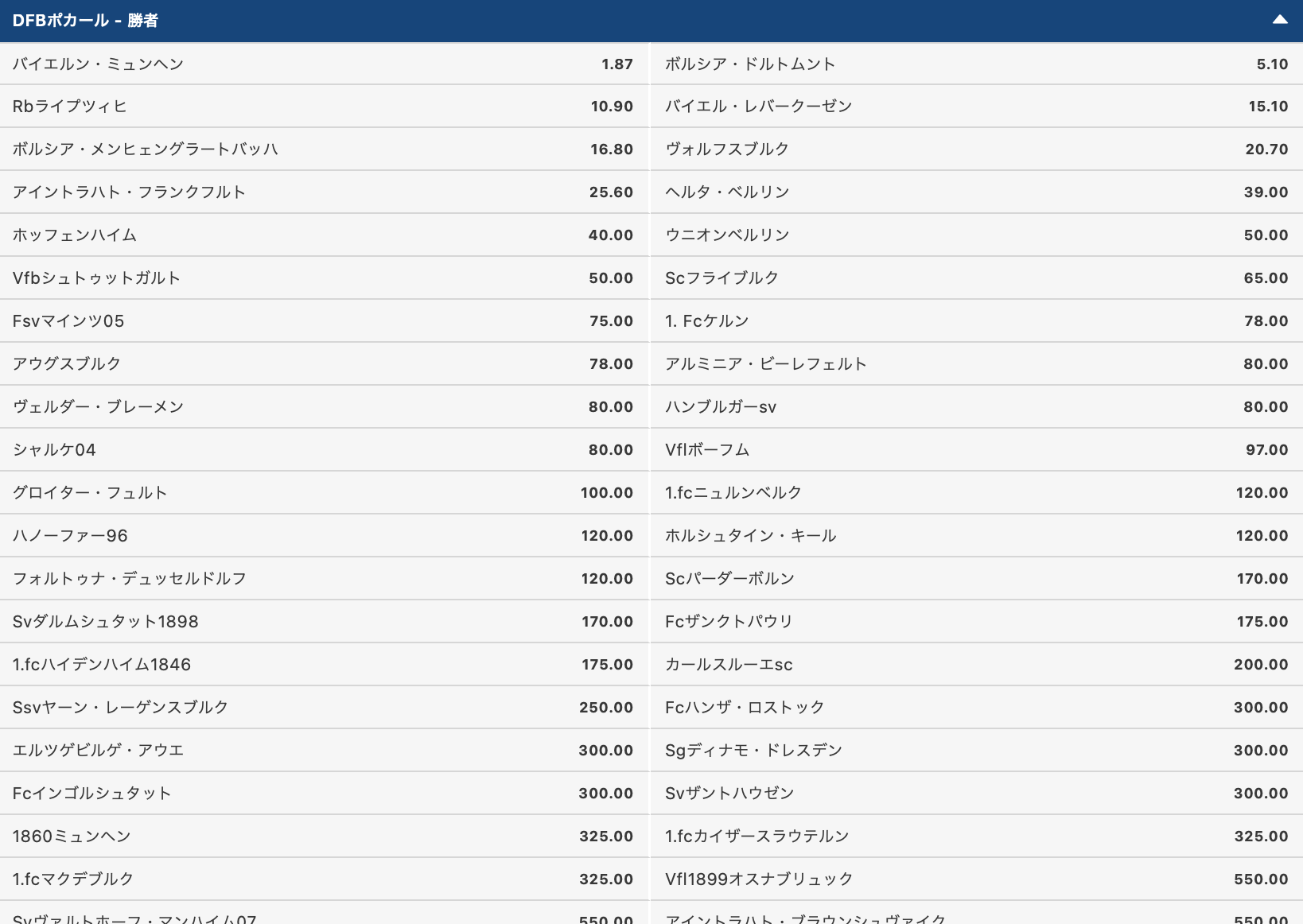 DFBポカール優勝予想オッズ2021-22シーズン/ドイツサッカーカップ戦