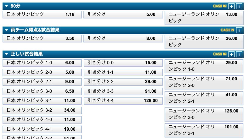 サッカー日本代表対ニュージーランド代表試合予想オッズ評価・東京五輪2020