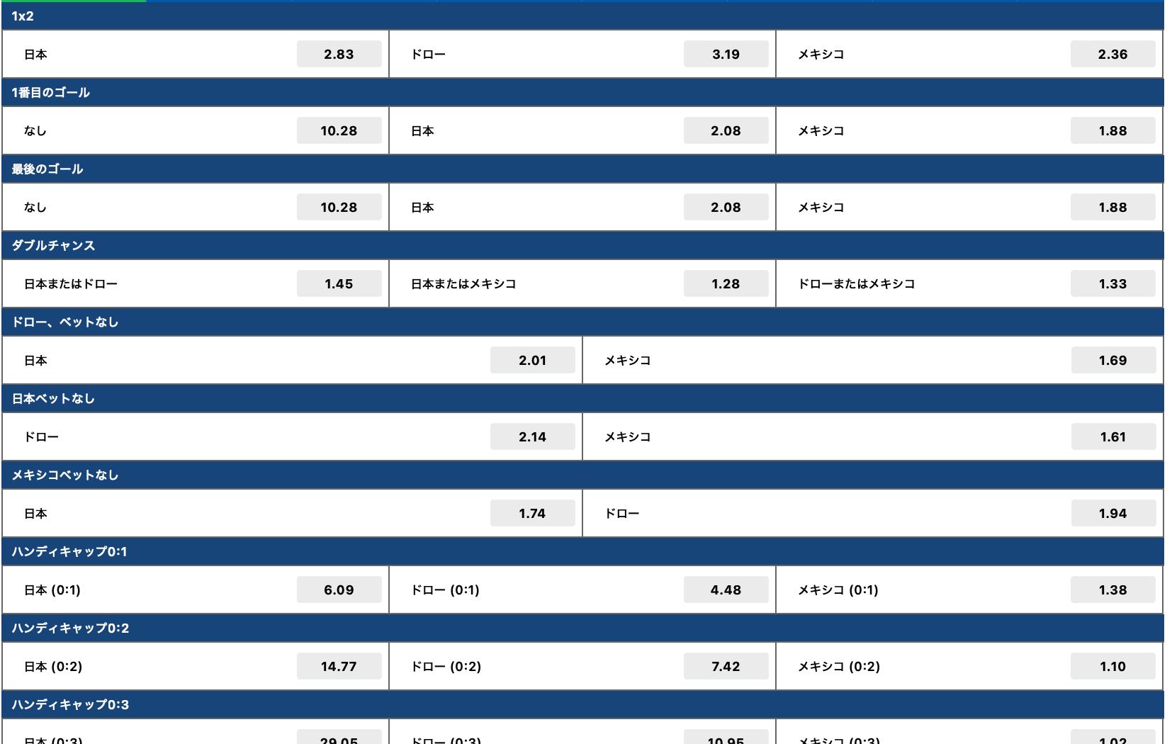 サッカーU24日本代表対メキシコ試合予想オッズ