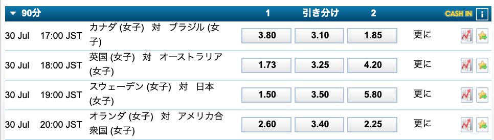 東京五輪サッカー女子ベスト8試合予想オッズ