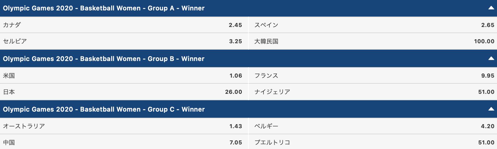 2020東京オリンピック女子バスケットボール・グループABC勝者予想