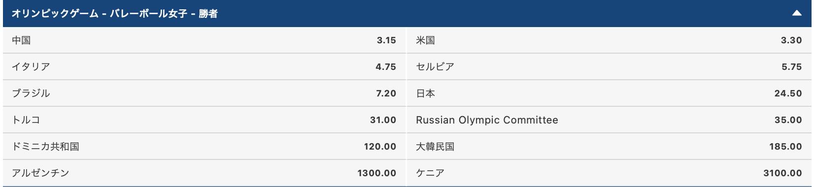 2020東京オリンピック女子バレーボール優勝・金メダル予想オッズ評価