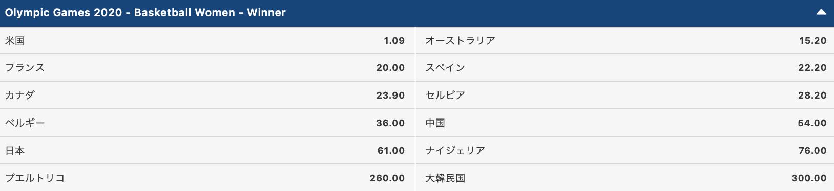 2020東京オリンピック女子バスケットボール優勝・金メダル予想オッズ評価