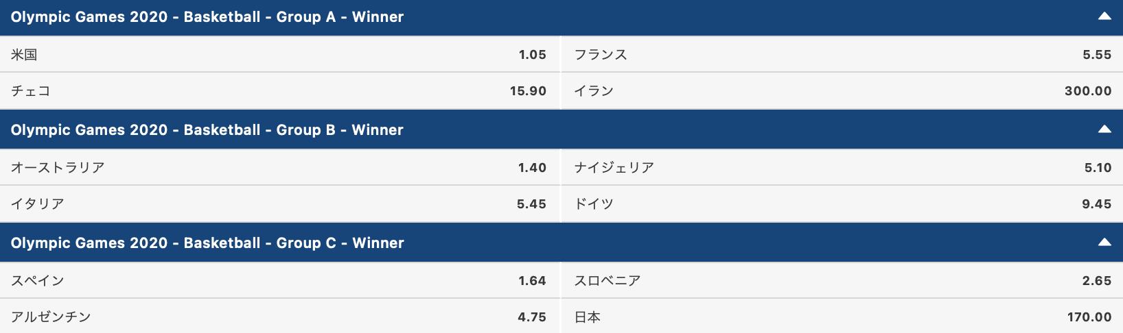 2020東京オリンピック男子バスケットボール・グループABC勝者予想