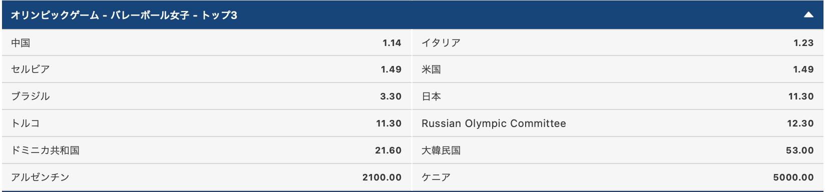 2020東京オリンピック女子バレーボールメダル獲得予想評価