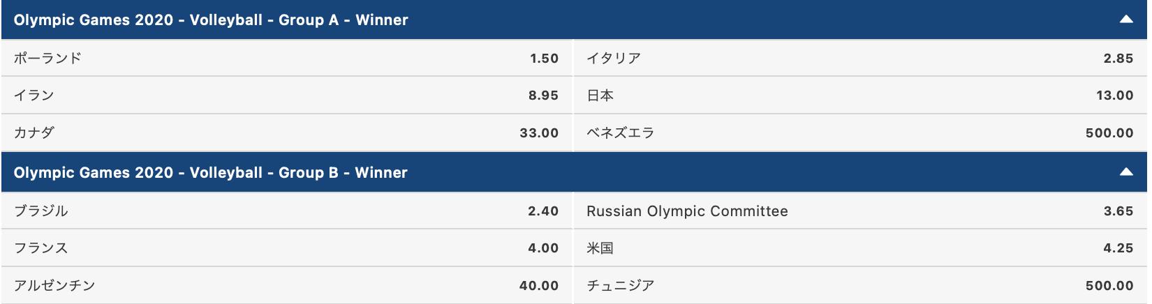 2020東京オリンピック男子バレーボール・グループAB勝者予想
