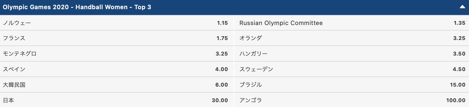 2020東京オリンピック女子ハンドボールメダル獲得予想評価
