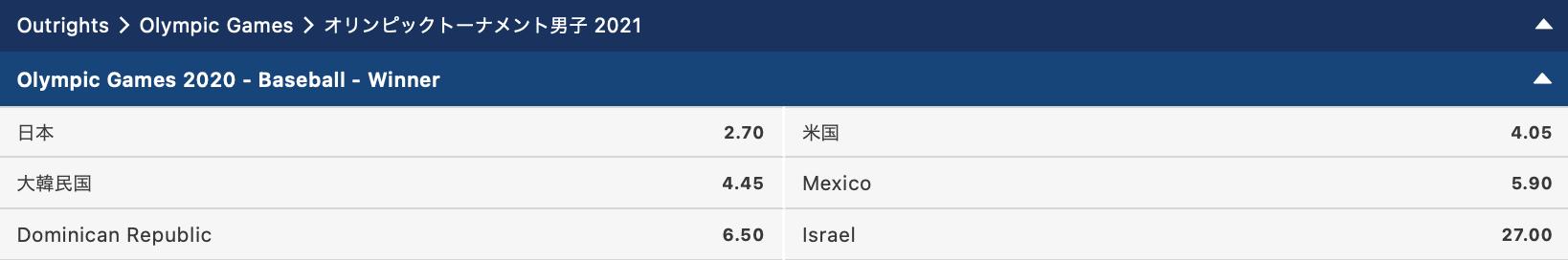 東京オリンピック2021野球優勝予想オッズ評価