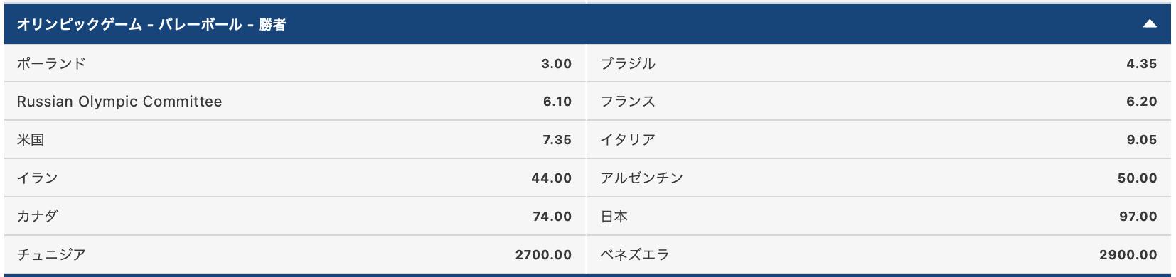 2020東京オリンピック男子バレーボール優勝:金メダル予想オッズ評価
