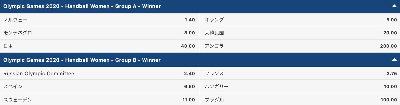 東京五輪ハンドボール女子予選ラウンド1位通過予想オッズ