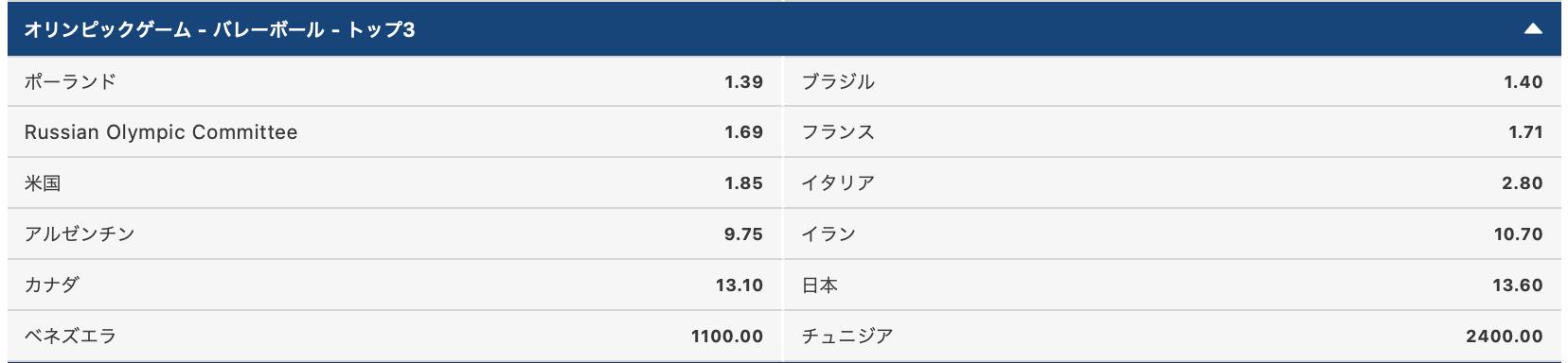2020東京オリンピック男子バレーボールメダル獲得予想評価