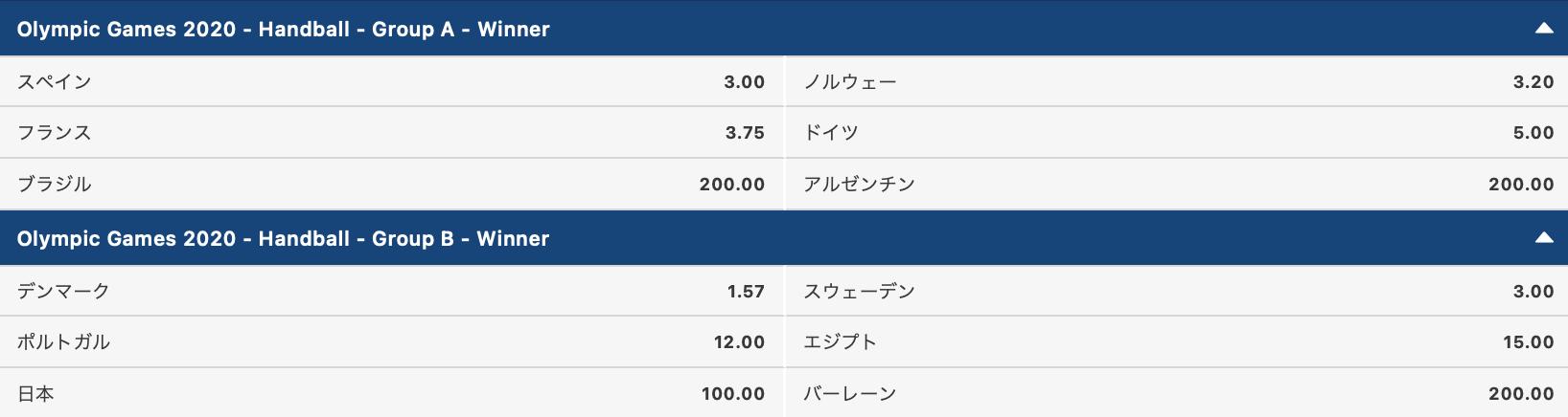 東京五輪ハンドボール男子予選ラウンド1位通過予想オッズ