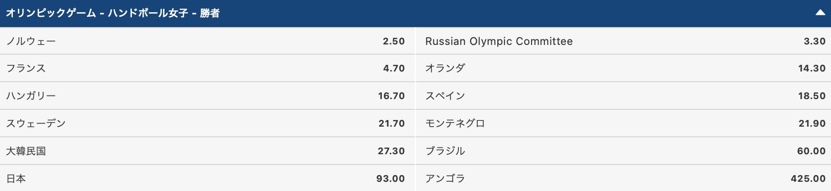 2020東京オリンピック女子ハンドボール優勝 金メダル予想オッズ評価