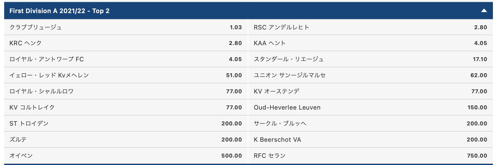 ベルギーリーグトップ2予想オッズ2021-22