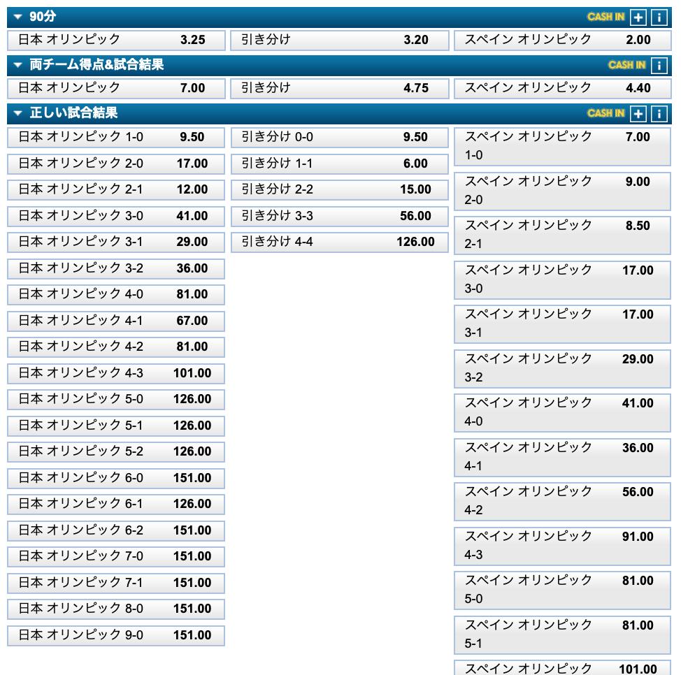 サッカー日本代表対スペイン代表試合予想オッズ評価・東京五輪2020